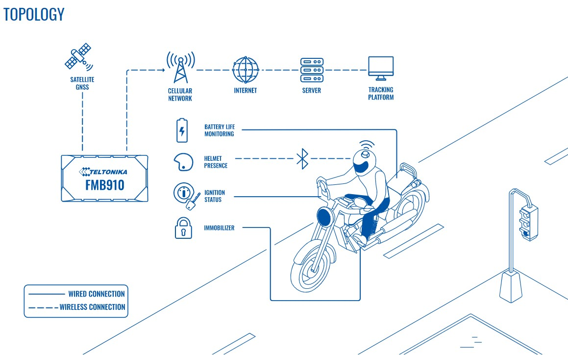 Topology Motorrad